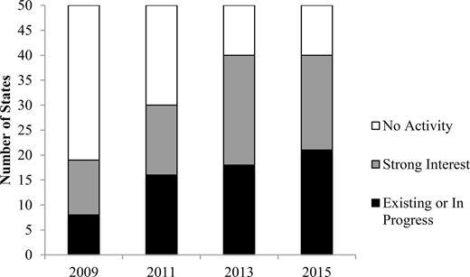 APCD Development in the States, 2009–2015