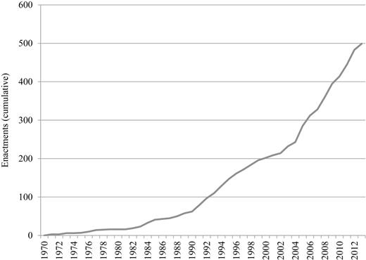 State Legislative Enactments Supporting Health Data Collection (Cumulative), 1970–2012
