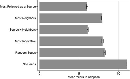 Expected Years to Adoption, by Seed Ensemble Type (Five Seeds)