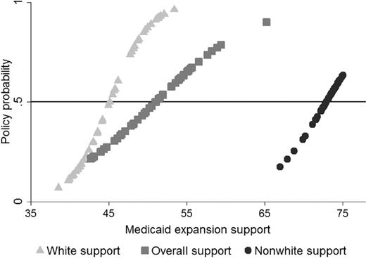 Public Support for State's Medicaid Expansion by Racial Group