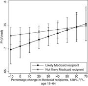 Marginal Effect of Medicaid Status (Proxy) and District-<b>Level</b> Medicaid Enro...