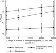 Marginal Effect of Partisanship and District-<b>Level</b> Medicaid Enrollment Chan...