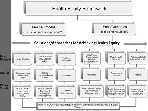 Health Equity Framework