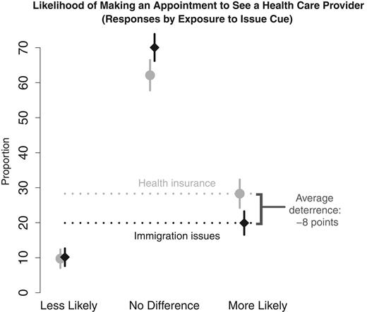 """The Effect of Cueing """"Health Insurance"""" versus """"Immigration Issues"""" on the Propensity to Express Intention to See a Health Care Provider"""