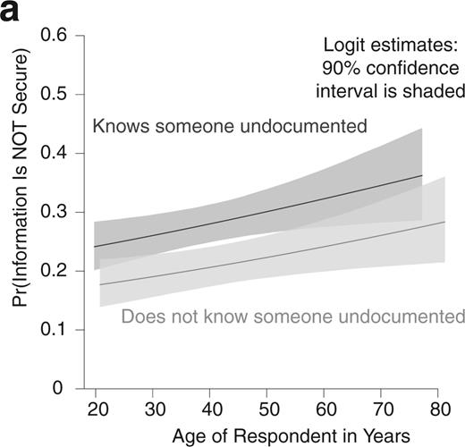 The Relationship between Knowing Someone Who Is Undocumented and the Likelihood of Believing That Personal Information Shared with Health Care Providers Is Not Safe and Secure, across the Full Range of Values of Age in Years