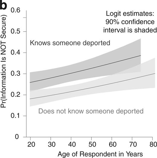 The Relationship between Knowing Someone Who Has Been Deported and the Likelihood of Believing That Personal Information Shared with Health Care Providers Is Not Safe and Secure, across the Full Range of Values of Age in Years