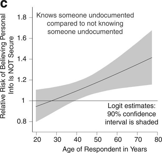 The Relative Risk between Those Who Know Someone Who Is Undocumented and Those Who Do Not of Believing That Personal Information Shared with Health Care Providers Is Not Safe and Secure among, across the Full Range of Values of Age in Years