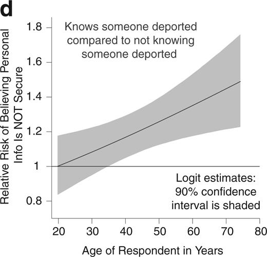The Relative Risk between Those Who Know Someone Who Has Been Deported and Those Who Do Not of Believing That Personal Information Shared with Health Care Providers Is Not Safe and Secure among, across the Full Range of Values of Age in Years