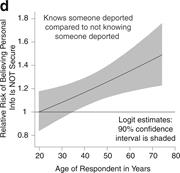 The Relative Risk between Those Who Know Someone Who Has Been Deported and ...