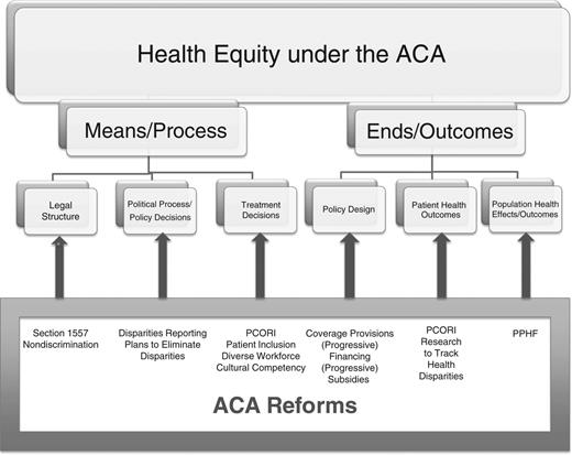 Health Equity under the ACA