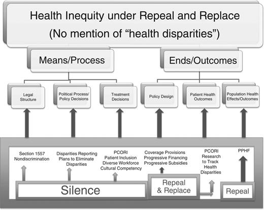 Health Inequity under Repeal and Replace