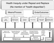 Health Inequity under <b>Repeal</b> and <b>Replace</b>   Figure 2. Health Inequity under ...