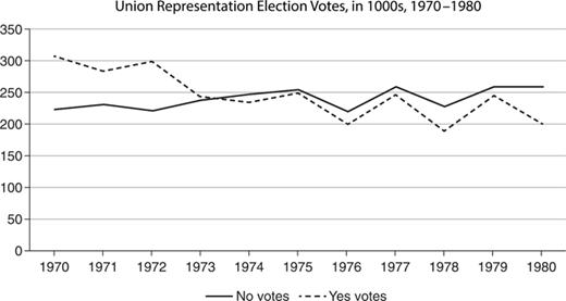 Union representation votes, in 1000s, 1970–80