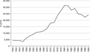 Unfair <b>labor</b> practices (ULP) charges against employers (1950–90). Source: N...