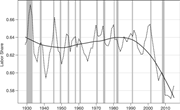 """<b>Labor</b> share of gross value added, United States, 1930–2015. Porter, """"Who Is..."""