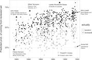 The same model, with outliers and interesting cases labeled   <b>Figure</b> 2. The...