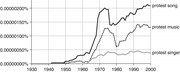 The steeply rising prevalence of the terms  protest song ,  protest music ,...