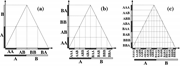 Higher-level histories generated by the <b>function</b>  f  and the partition {A, ...