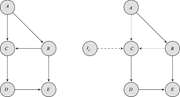 Two DAGs with and without an intervention on the <b>cause</b>  C . The arrows lead...