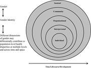 Understanding gender as a <b>social</b> determinant of health   Figure 1. Understa...